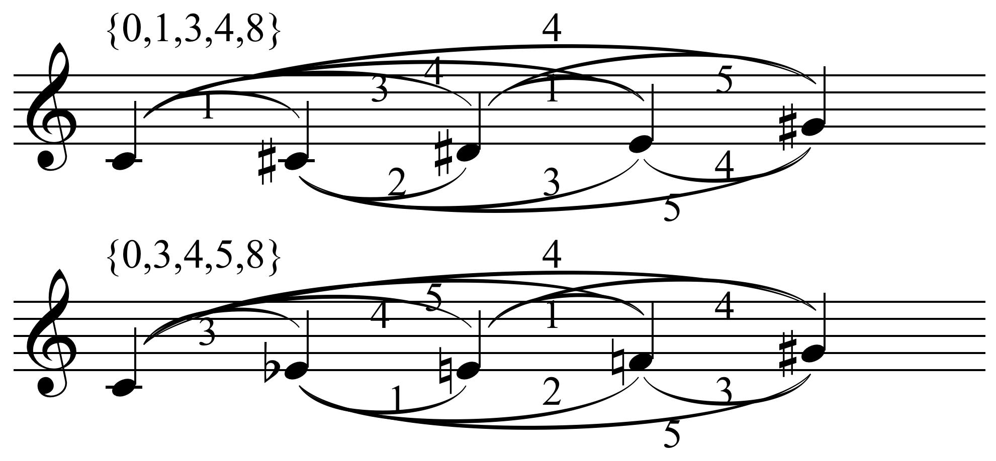 music_analysis